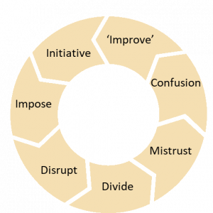 Education policy churn - short term thinking and related problems