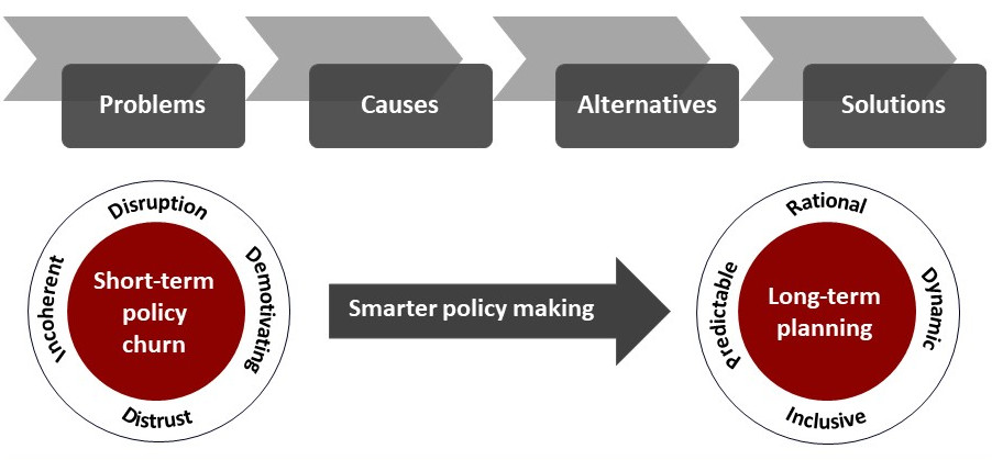 Smarter Education Policy Making