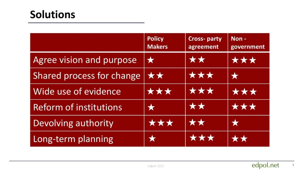 Solutions to England education policy making