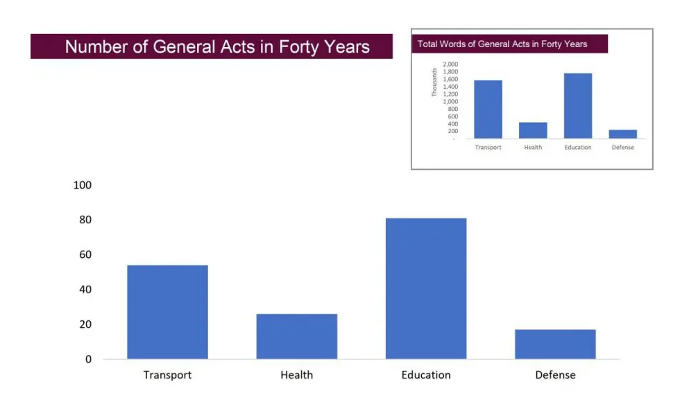 Education acts over the last 40 years