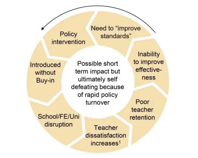 vicious circle education policy churn